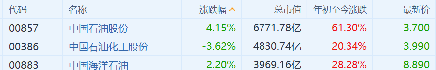 港股三桶油大跌 中国石油股份跌超4%