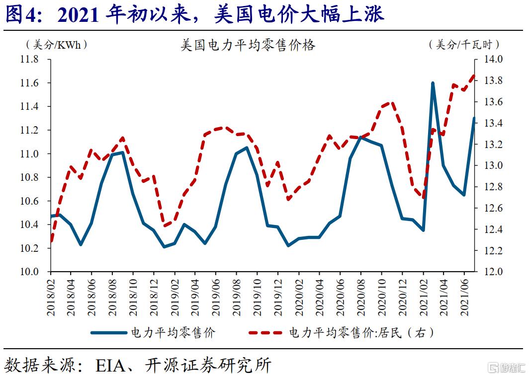 赵伟:全球能源危机,这次不一样?插图3