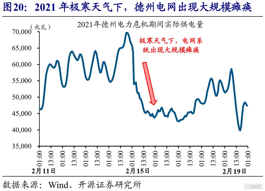 赵伟:全球能源危机,这次不一样?插图21