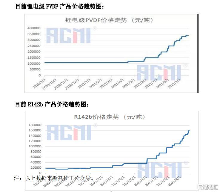 3个月涨4倍,1个月暴跌30%,东岳集团还值得关注吗?插图2