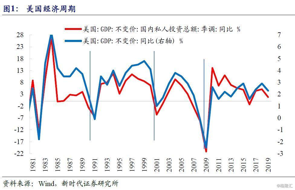 季度经济增速_疫情对美国经济的影响:逃不开的美国经济周期-格隆汇