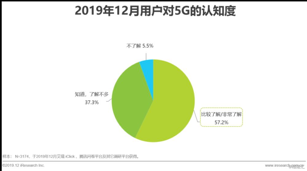 2019年5G行业研究报告