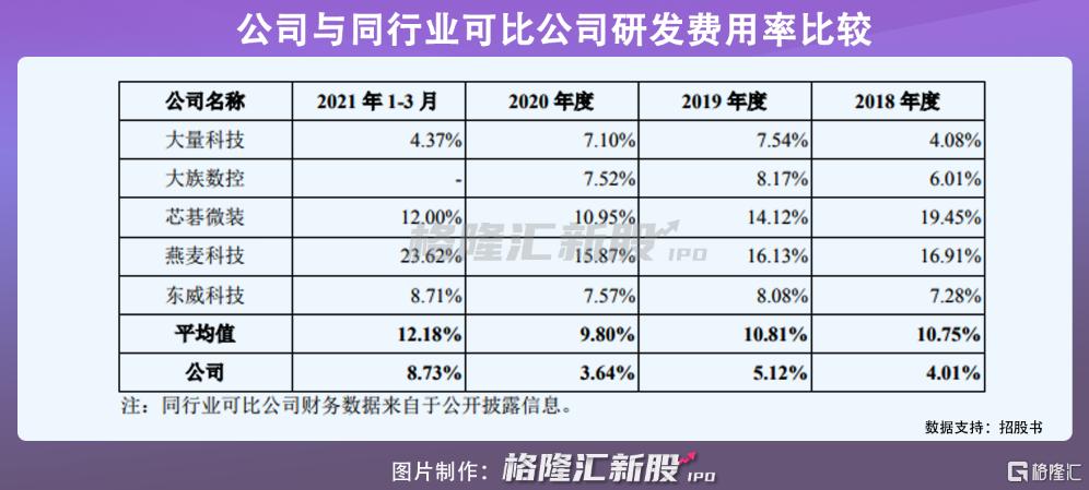 募资11亿,维嘉科技创业板IPO,PCB钻孔设备占营收比例超八成插图6