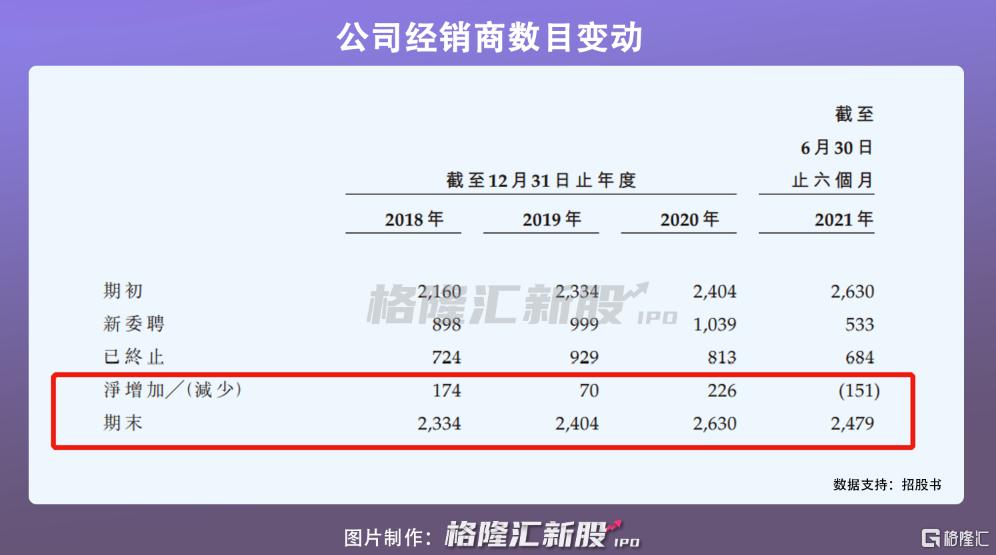 华新水泥递表港交所,超六成收益依赖经销商插图5