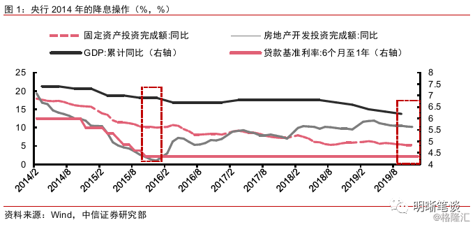 为何信贷利率难以下降?