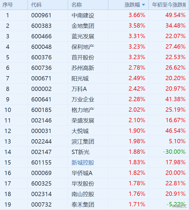 地产股领涨市场!房企8月销售金额同比增速普遍在10%以上