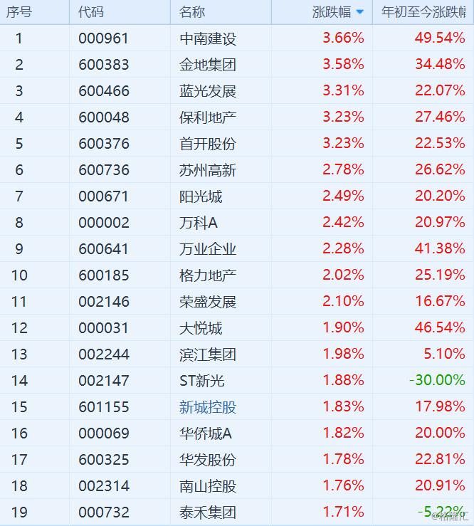 <b>地产股领涨市场!房企8月销售金额同比增速普遍在10%以上</b>