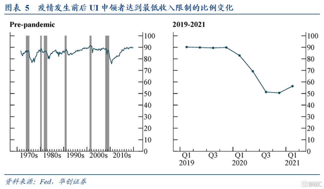 华创宏观:疫情后美国就业与通胀前景的新视角插图4