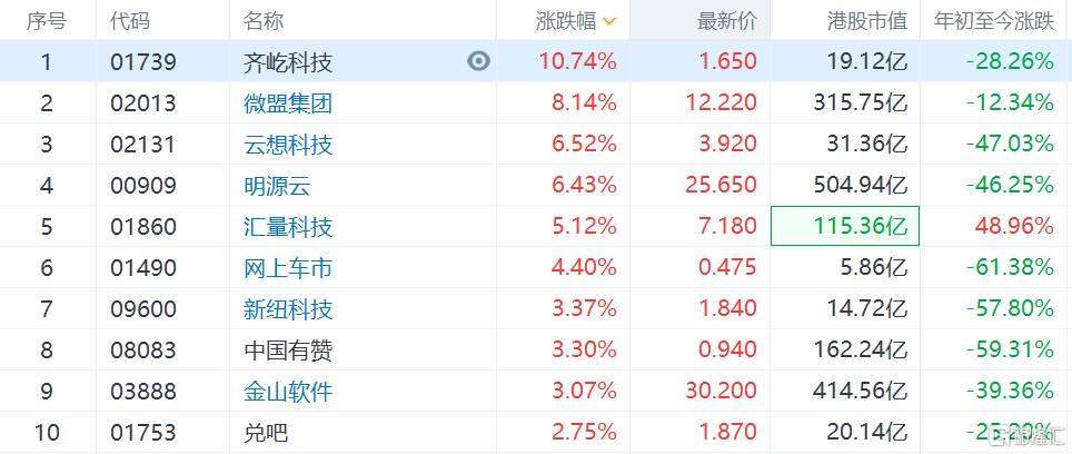 港股Saas概念股齐涨,齐屹科技涨超10%