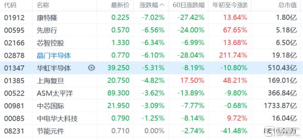 港股午评:恒指跌3.87%失守24000点大关,地产股、金融股等板块集体重挫插图6
