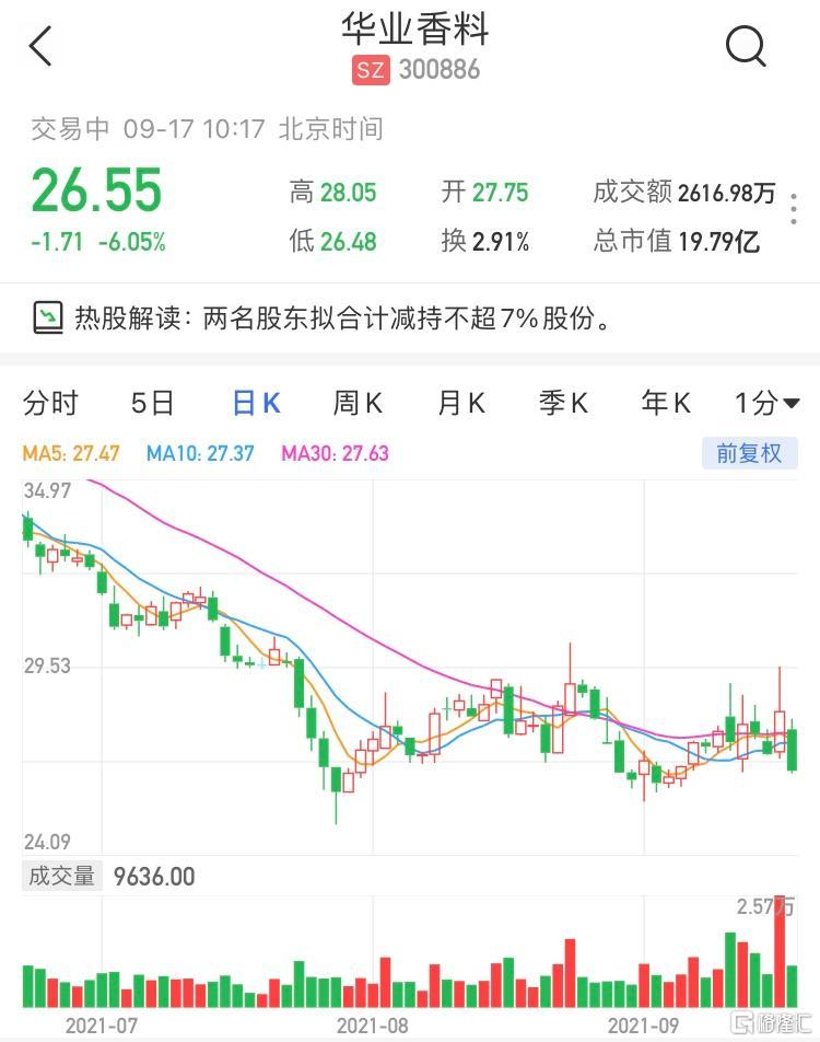 华业香料(300886.SZ)现报26.55元,跌6.05%,暂成交2616万元