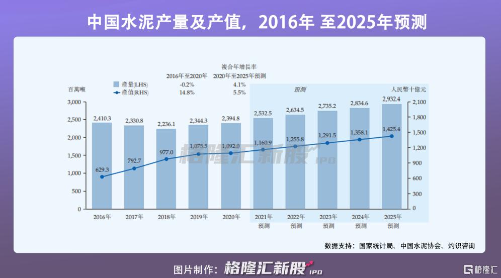 华新水泥递表港交所,超六成收益依赖经销商插图2