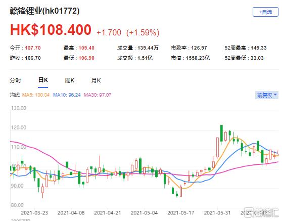 大和:上调赣锋锂业(1772.HK)目标价至152港元 该股现报108.4港元