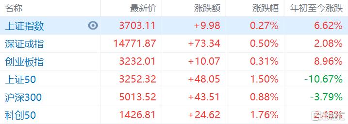 A股收评:沪指重返3700点,芯片、金融、小金属股大涨