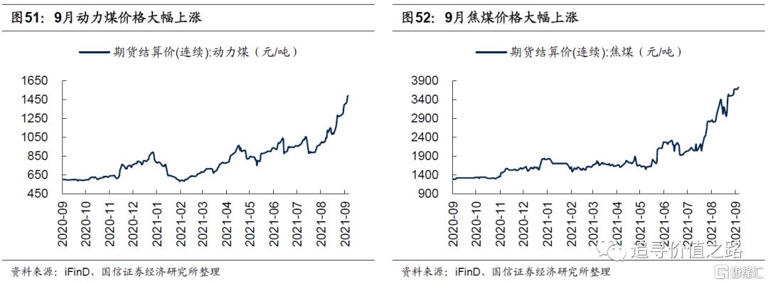 中观行业景气度比较:下游消费不及预期,资源品价格加速上涨插图29