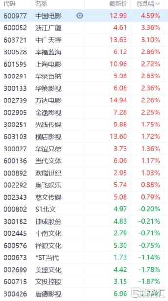 影视股午后拉升 中国电影(600977.SH)涨超4%领涨