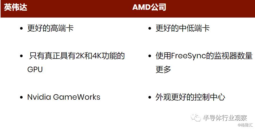 逆势上涨200%,AMD做对了什么?
