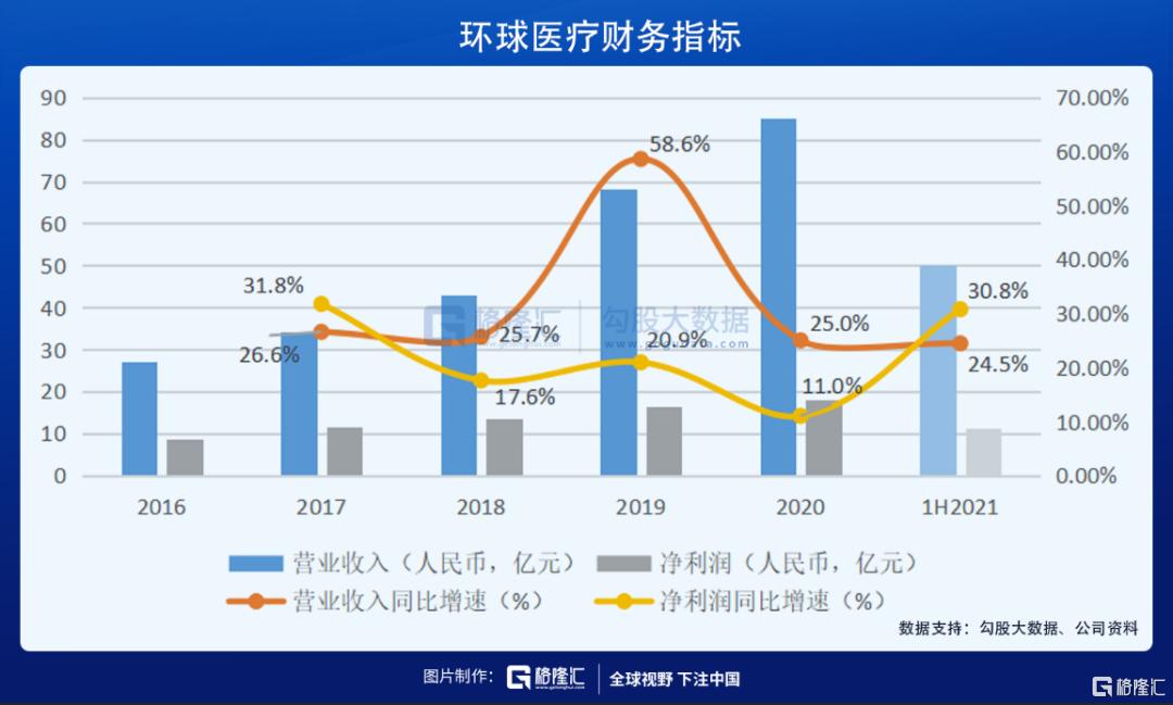 业绩优秀却股价浮沉,被低估的环球医疗(2666.HK)价值几何插图1