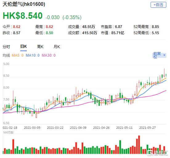中金:上调天伦燃气(1600.HK)目标价至10港元 最新总市值85.71亿港元