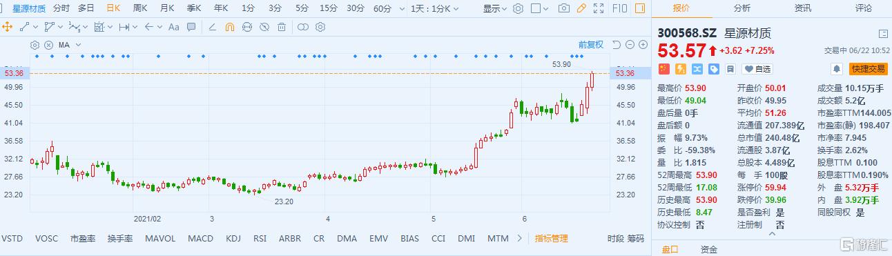 星源材质(300568.SZ)股价延续近期强势 股价续创新高
