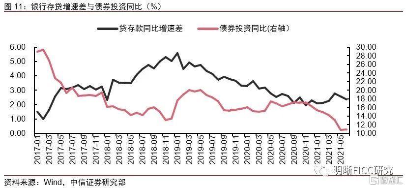 银行增持利率债,配置盘发力能延续吗?插图7
