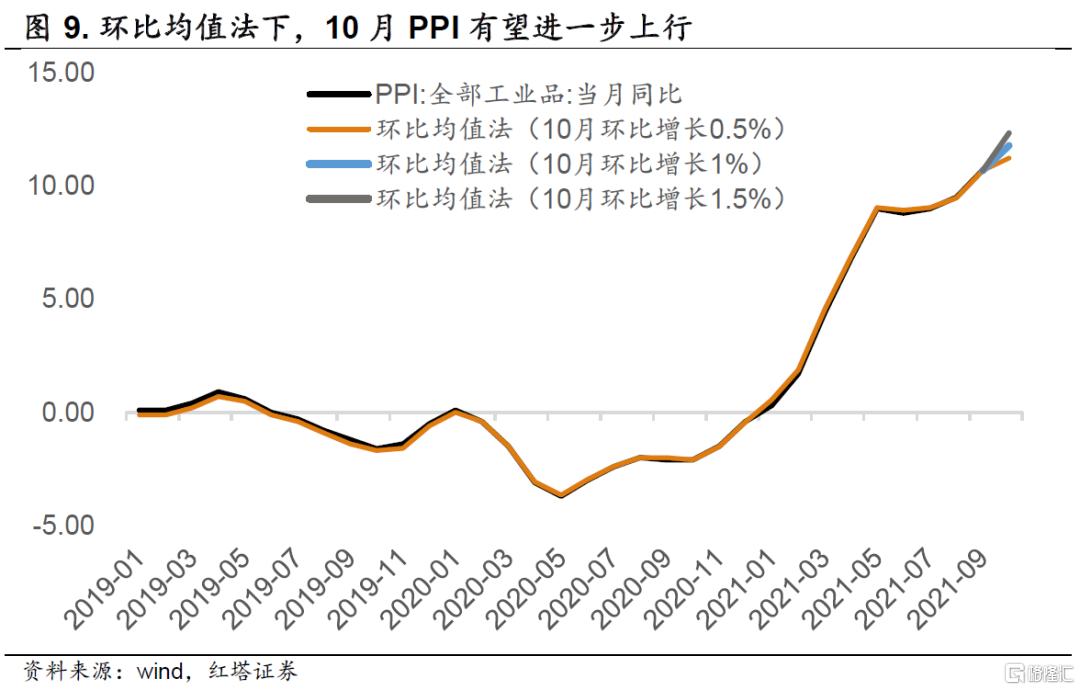 李奇霖:通胀后续会怎么演变插图8
