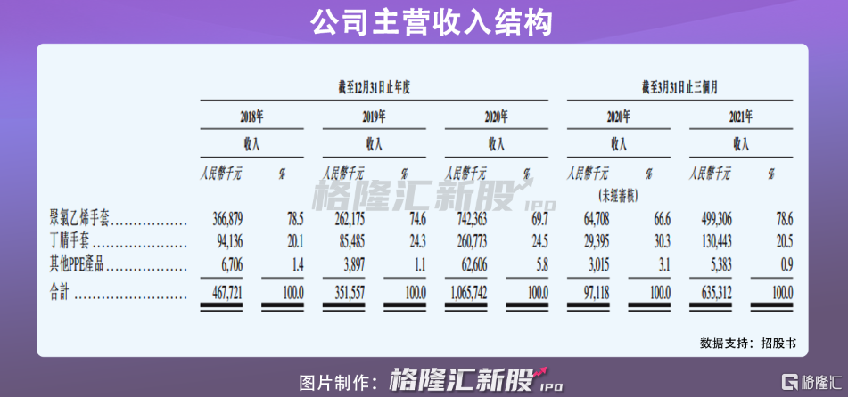 """华源医疗:港股""""手套茅""""?插图2"""