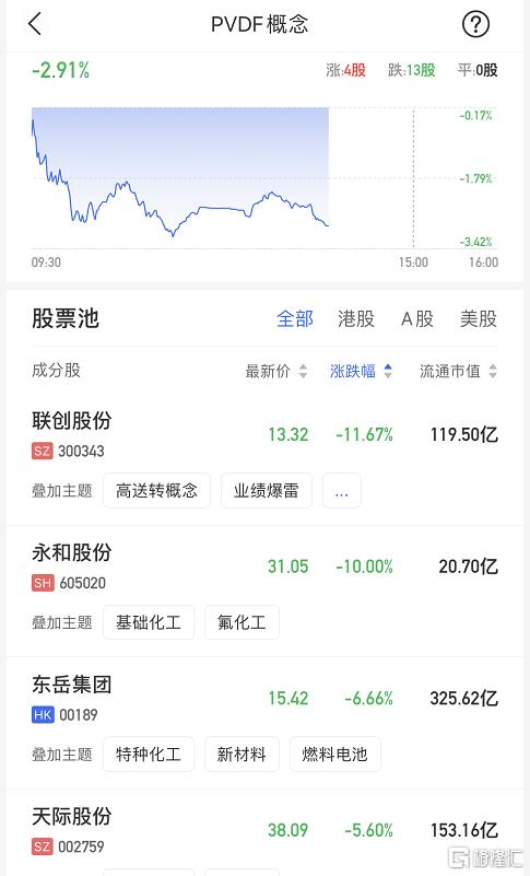 PVDF概念股走弱 港股市场东岳集团跌6.66%