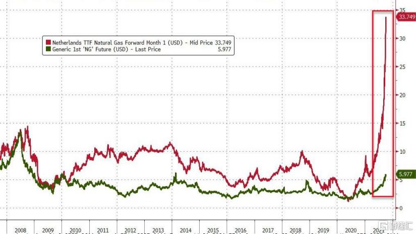天然气价格飙升,大宗商品交易者被要求追加大额保证金插图