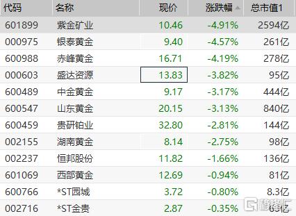 港A市场黄金股早盘走低 紫金矿业跌近5%
