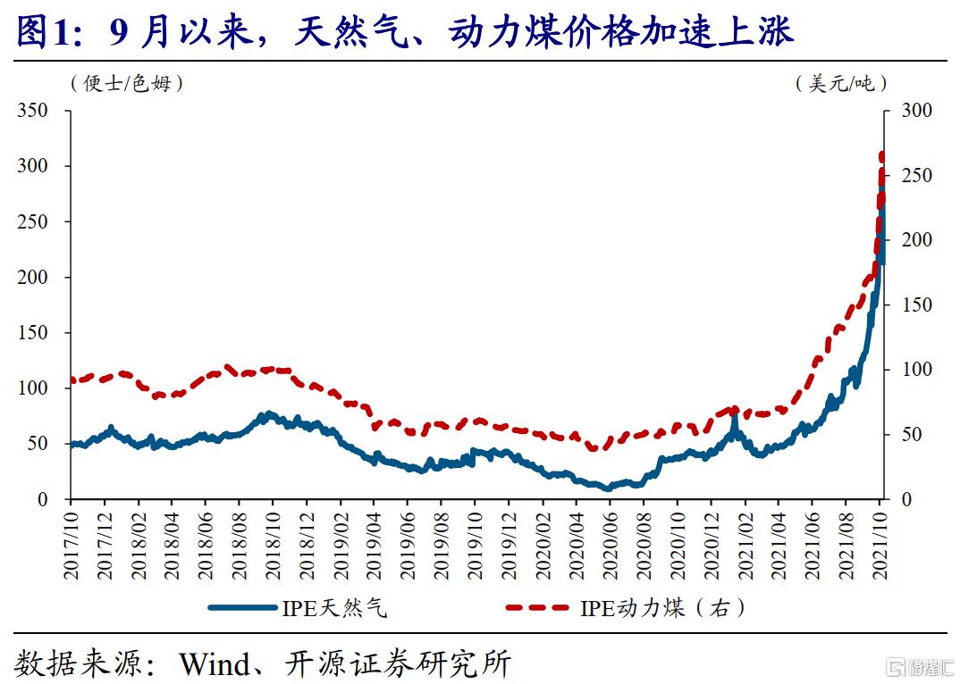 赵伟:全球能源危机,这次不一样?插图