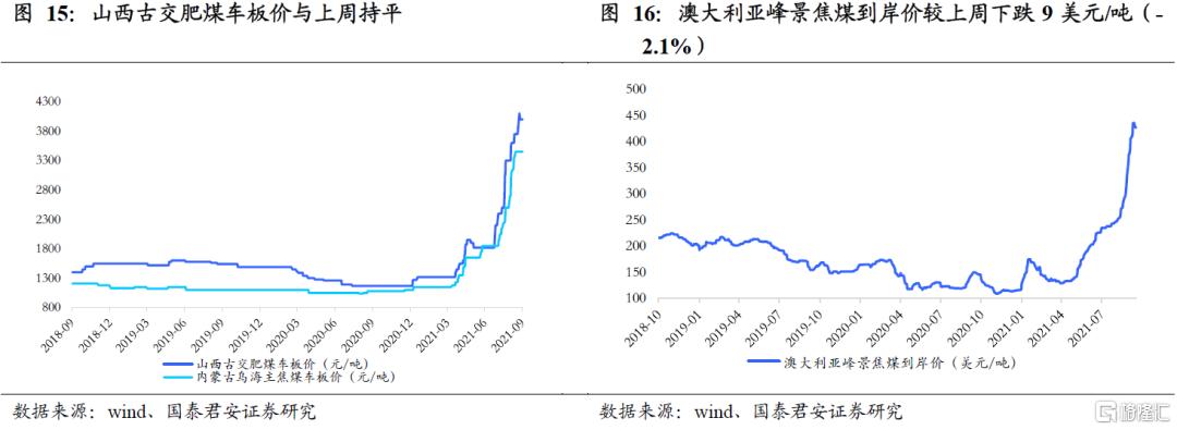 国泰君安:全球能源紧缺加剧,煤炭强基本面维持插图8