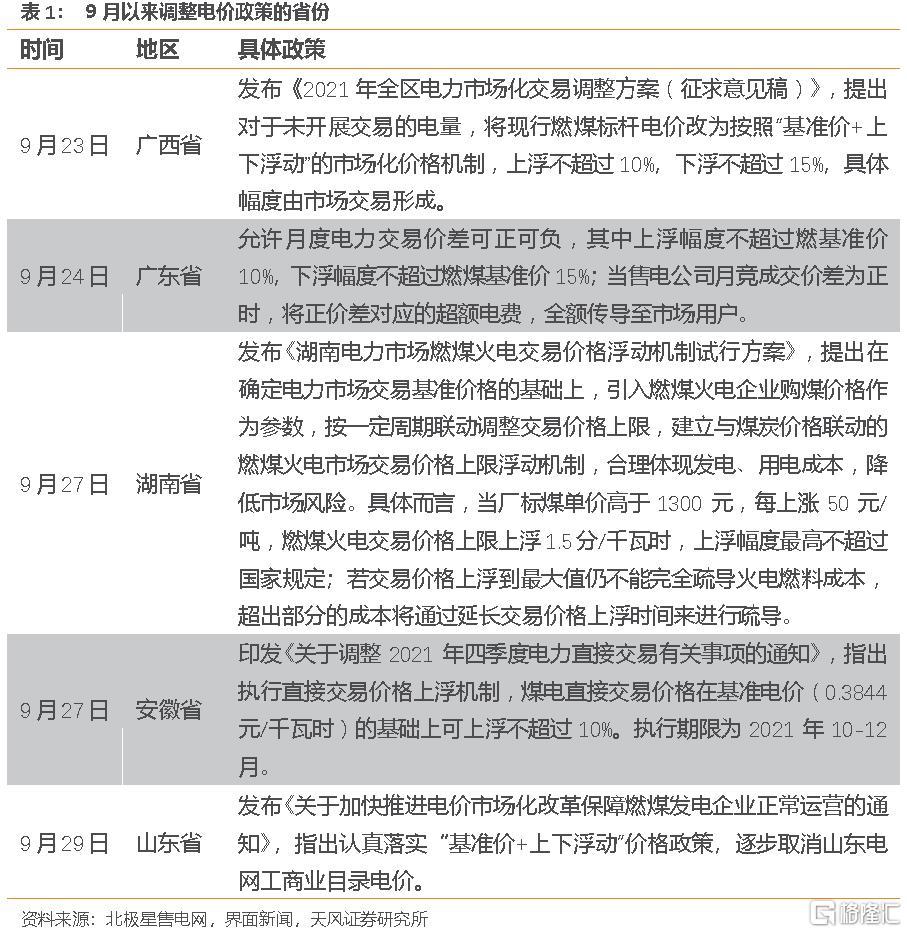 宋雪涛:限电政策的三个变化和一个不变插图
