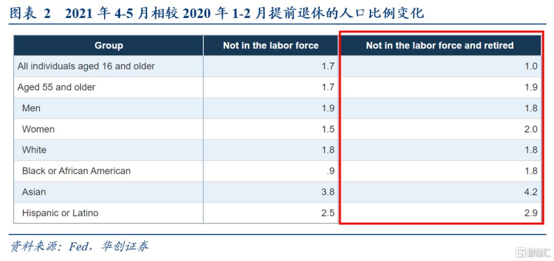 华创宏观:疫情后美国就业与通胀前景的新视角插图1