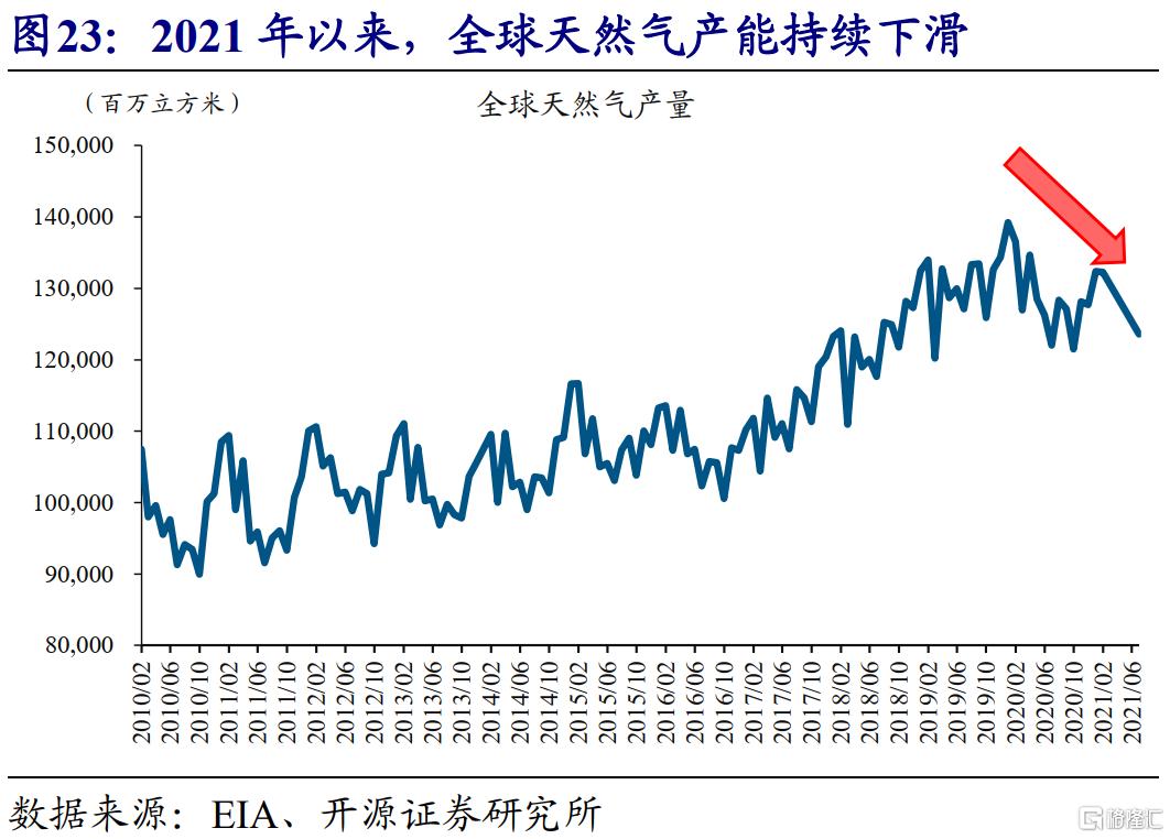 赵伟:全球能源危机,这次不一样?插图24