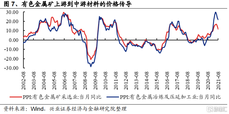 涨价如何影响全产业链盈利?插图3