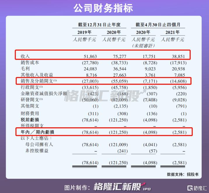 微泰医疗在港招股:手握3款上市产品,年亏1.2亿插图10