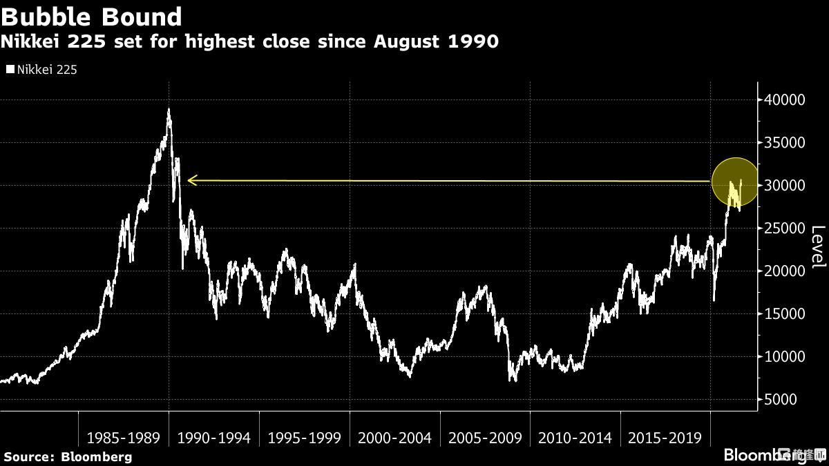 日本股市连续第三天上涨,日经225指数盘中一度升至30,795.78点高位
