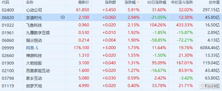 游戏股继续走强,飞鱼科技涨超2%