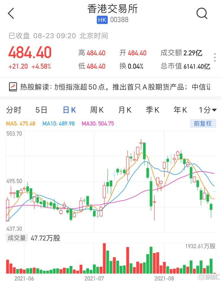 港交所(0388.HK)高开4.58% 宣布推出首只A股期货产品