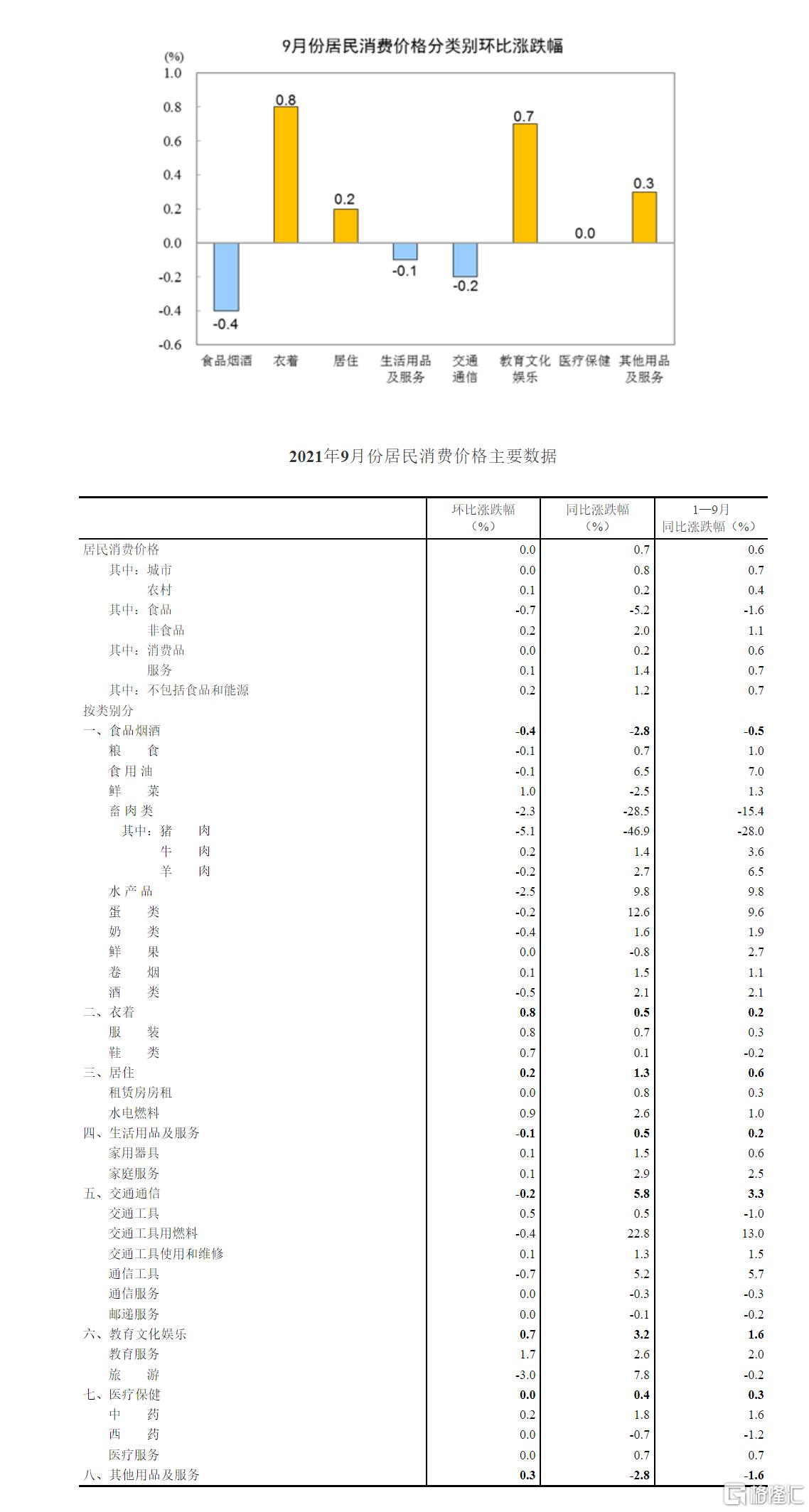 国家统计局:9月份CPI同比上涨0.7%,PPI同比上涨10.7%插图2