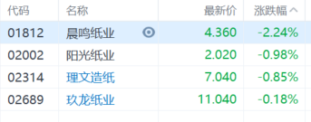 港A两市纸业股集体走低,晨鸣纸业跌逾2%