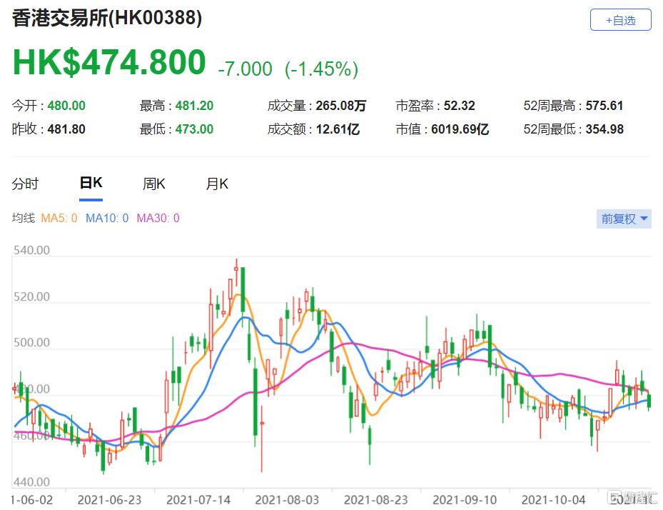 港交所(0388.HK)第三季度每股盈利为2.57港元,总市值6019.7亿港元