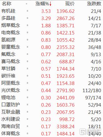 沪指在30日线上方弱势整理,两市3100余股下跌