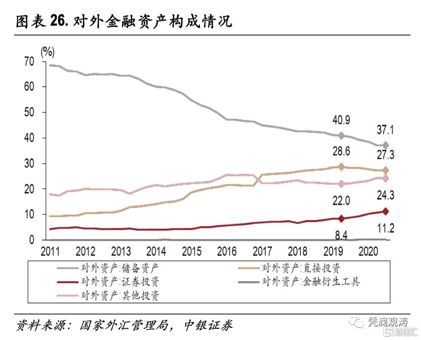 二季度对外经济部门体检报告:经常项目顺差缩小,人民币升值推升对外负债插图25