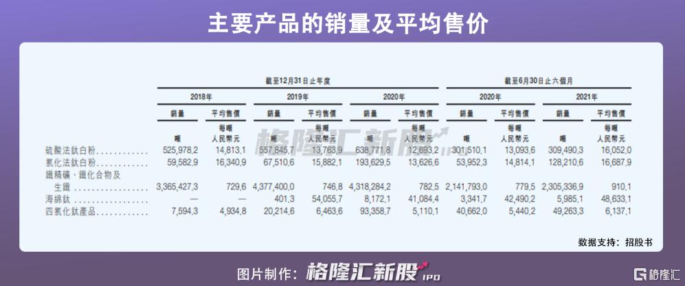 龙佰集团港股IPO:受制于钛白粉价格波动,2020年营收近140亿插图8