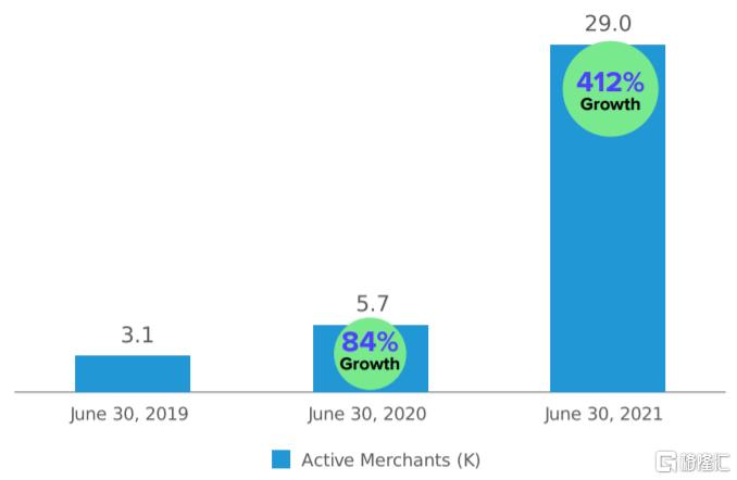 美股掘金 | AFRM: Shopify和亚马逊共同的好基友插图13