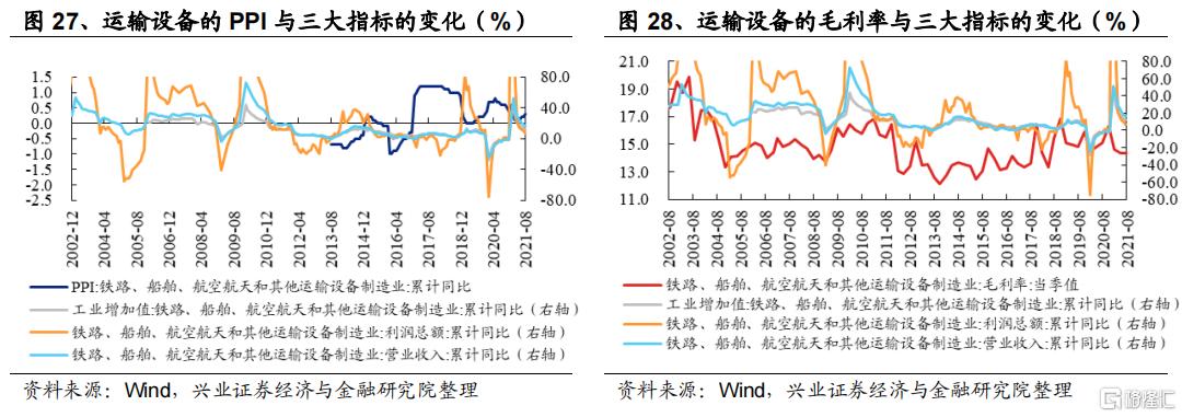 涨价如何影响全产业链盈利?插图14