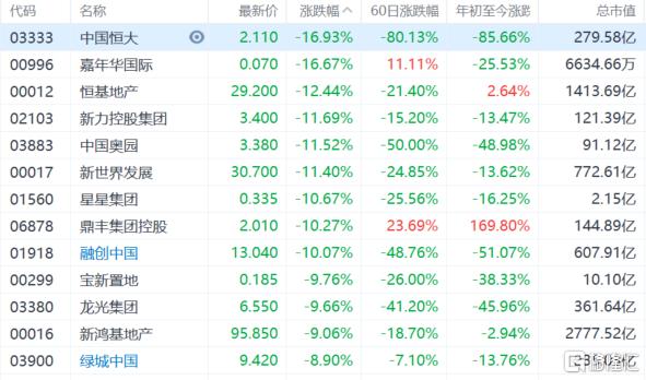 港股午评:恒指跌3.87%失守24000点大关,地产股、金融股等板块集体重挫插图1