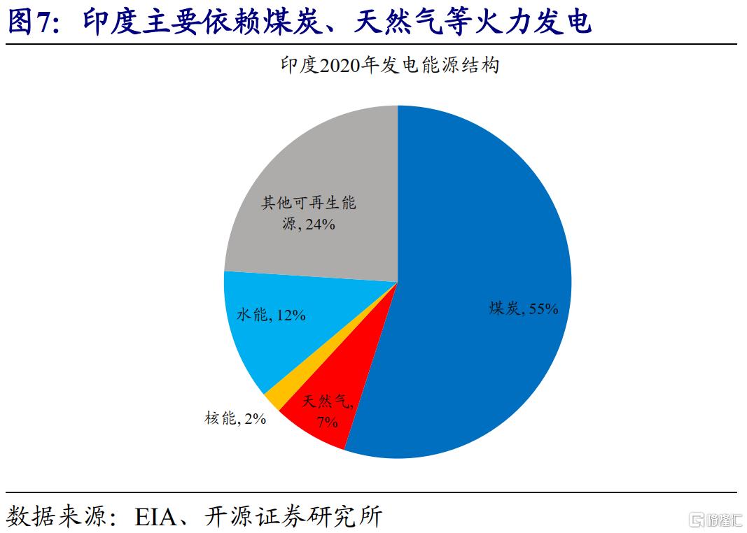 赵伟:全球能源危机,这次不一样?插图6